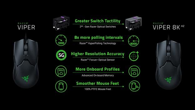 全新Razer Viper 8KHz是全球首款真正的8000Hz的電競遊戲滑鼠